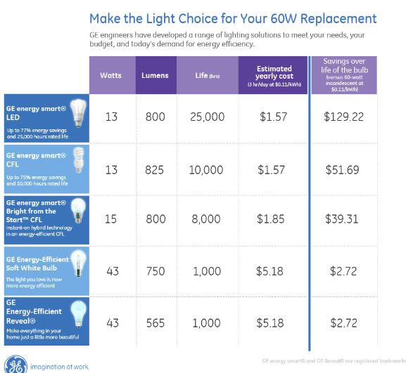 GE lighting savings calculator Energy Efficient Lighting