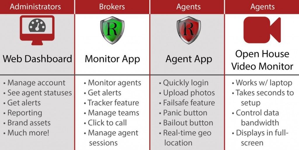 Real Agent Guard Features