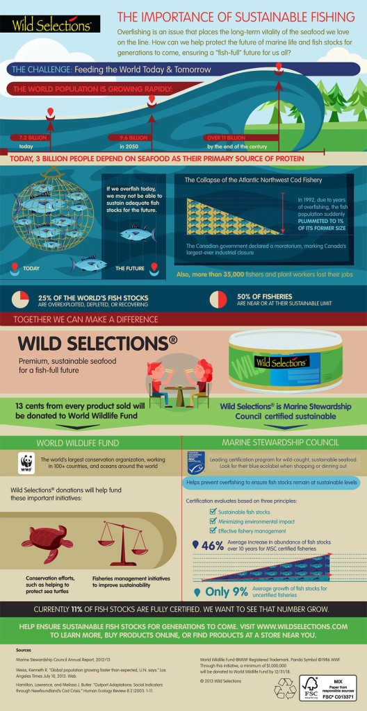 Sustainable Seafood Companies and Wild Selections Tuna