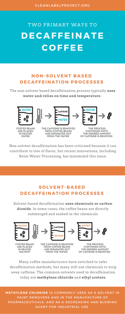 info graphic on the process of making decaf coffee brands